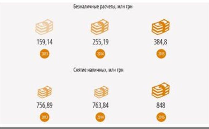 Карточный домик:  как украинцы используют банковские карты