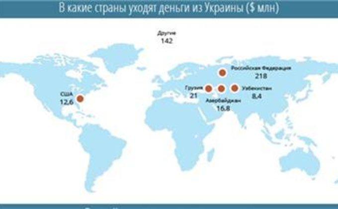 Трудности перевода. Откуда украинцы получают деньги