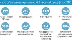 Позади планеты всей. Место украинских банков на карте мира
