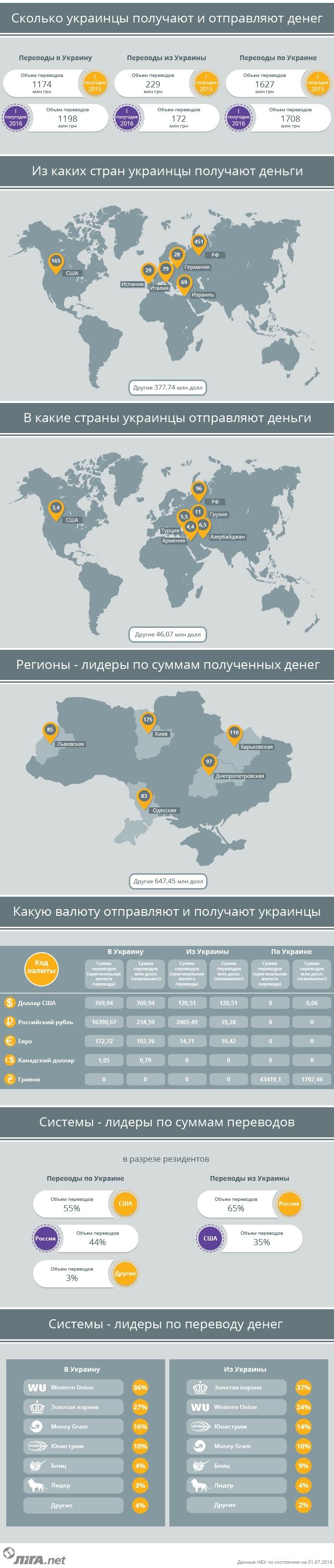 Материальная помощь. Сколько денег украинцы получают из-за рубежа