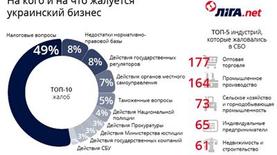 Инфографика: На что жалуется украинский бизнес