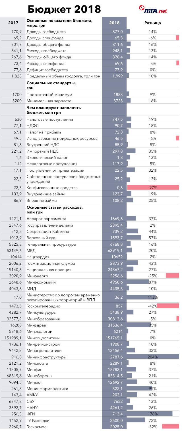 Бюджет-2018. На что государство потратит 950 млрд грн